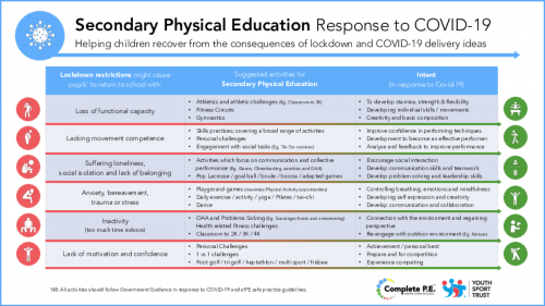 Secondary Physical Education Response to COVID-19