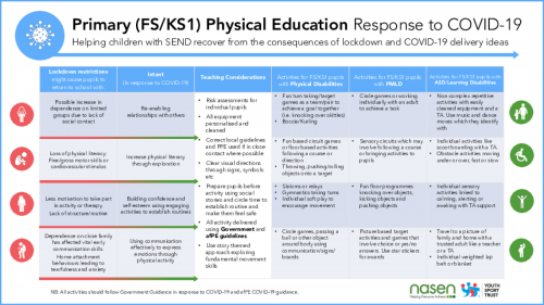 SEND (Primary & Secondary) Physical Education Response to COVID-19