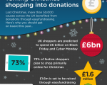 Turning Christmas Shopping into Donations
